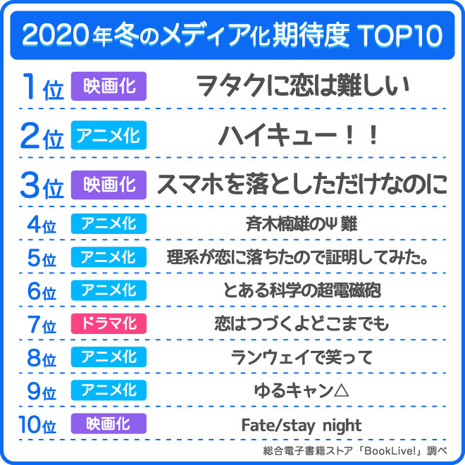 年春 アニメ ランキング 2020